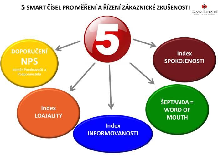 5 SMART čísel pro měření zákaznické zkušenosti